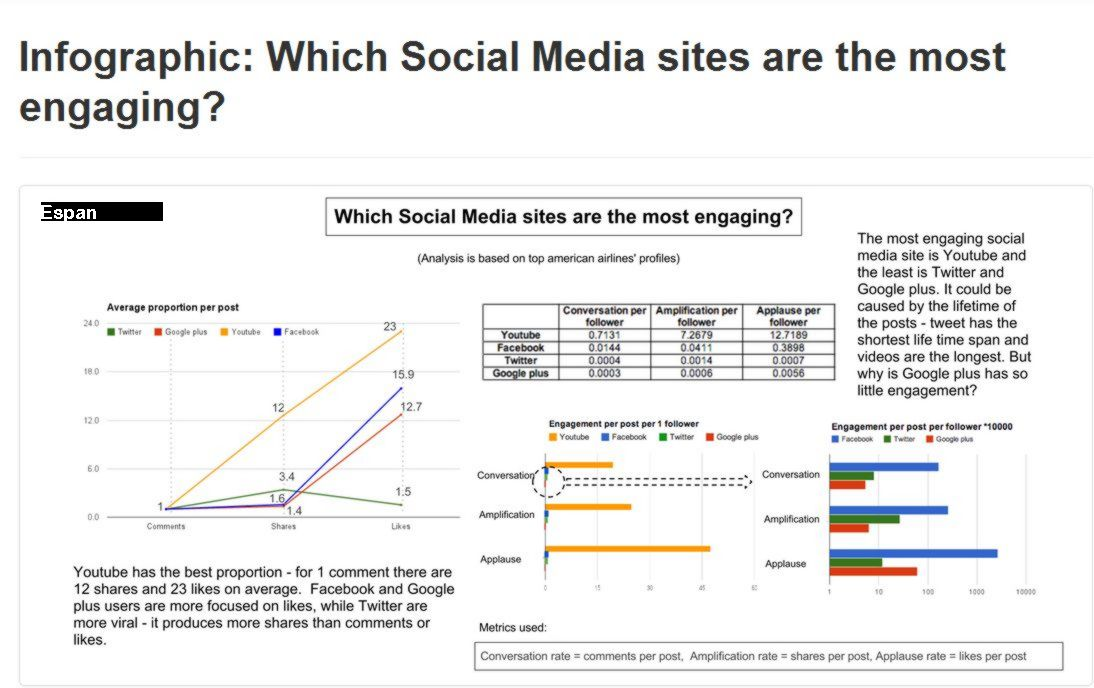 Social Media Engagement and comparisons