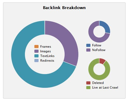 backlink chart, profiling link types and follow and no follow