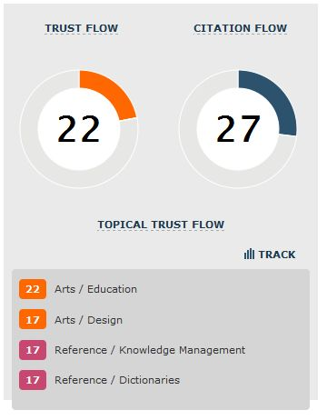 trustflow and citation flow graph